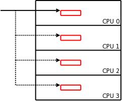 [New percpu structure]