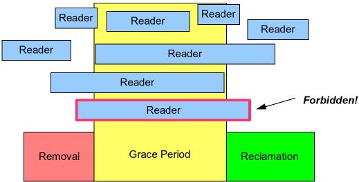 The design of preemptible read-copy-update [LWN.net]