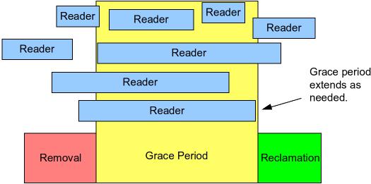 RCU Grace Period