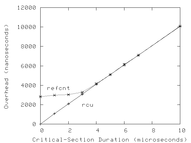 RCU vs. reference-counting performance.