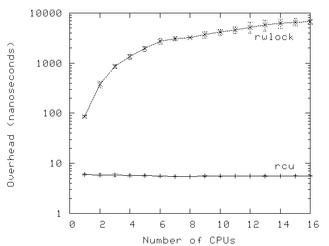 Graph showing RCU read-side primitives running multiple orders of magnitude faster than those of rwlock.
