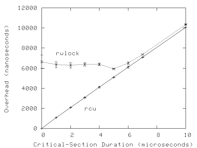 Graph comparing RCU read-side primitives to those of rwlock for varying critical-section weight.