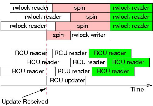 What is RCU? Part 2: Usage [LWN net]