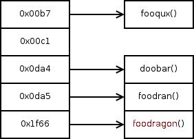 Optimized hash table