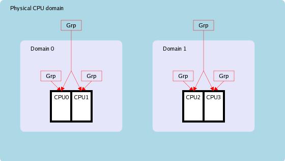 Scheduling domains [LWN net]