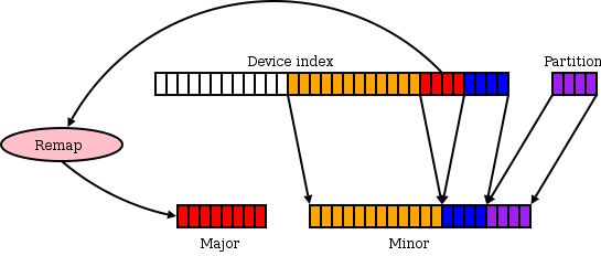 [SCSI numbering diagram]