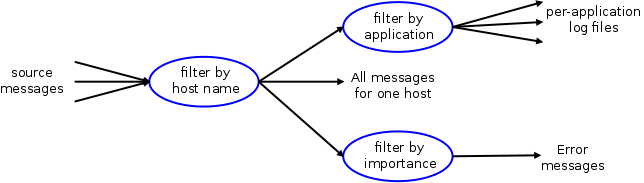 Log message classification with syslog ng for Syslog ng template example