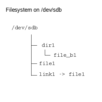 [sdb filesystem]